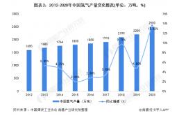 中国氢气应用分布与需求前景分析:未来工业领域用氢依旧占主导地位