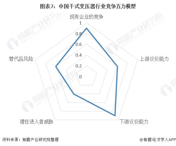图表7:中国干式变压器行业竞争五力模型