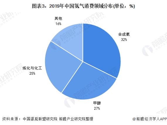 图表3:2019年中国氢气消费领域分布(单位:%)