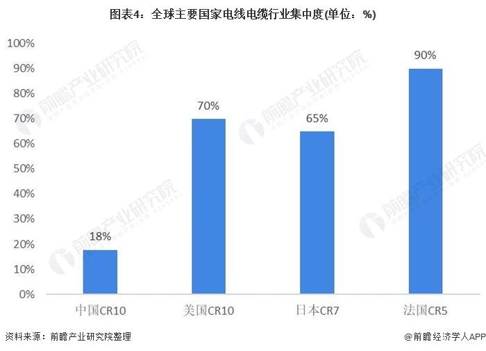 图表4:全球主要国家电线电缆行业集中度(单位:%)