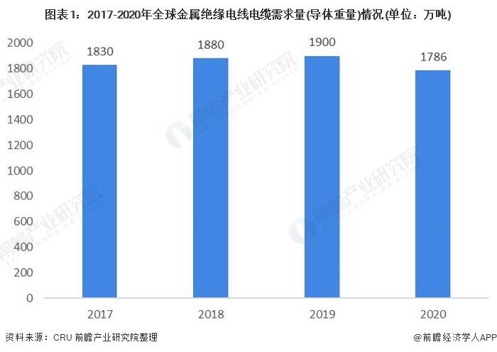 图表1:2017-2020年全球金属绝缘电线电缆需求量(导体重量)情况(单位:万吨)