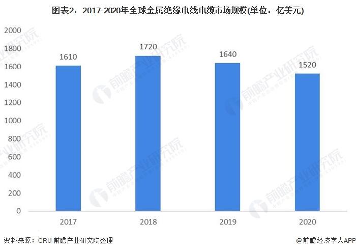 图表2:2017-2020年全球金属绝缘电线电缆市场规模(单位:亿美元)