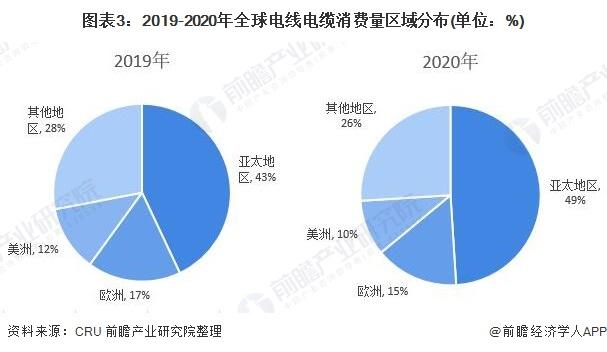 图表3:2019-2020年全球电线电缆消费量区域分布(单位:%)