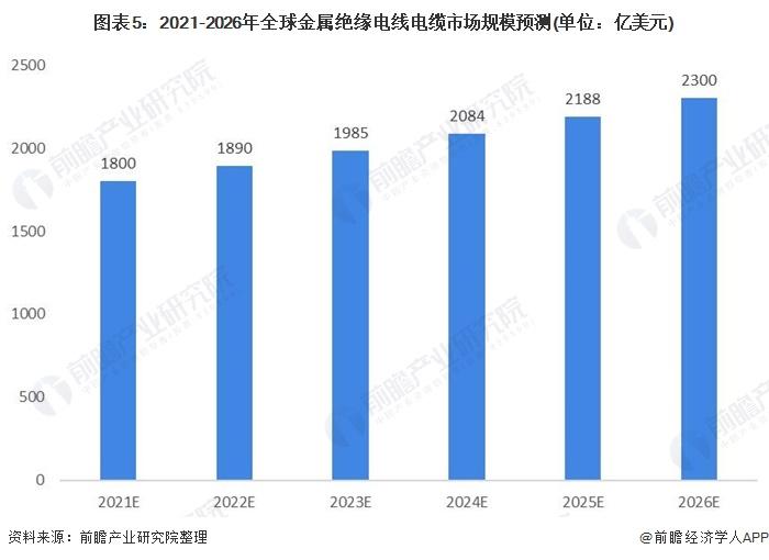 图表5:2021-2026年全球金属绝缘电线电缆市场规模预测(单位:亿美元)