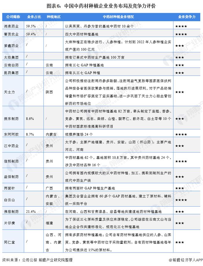 图表6:中国中药材种植企业业务布局及竞争力评价