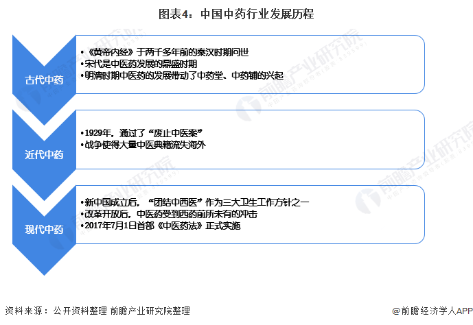 图表4:中国中药行业发展历程