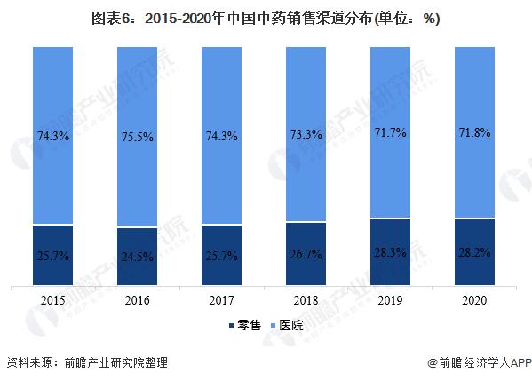 图表6:2015-2020年中国中药销售渠道分布(单位:%)