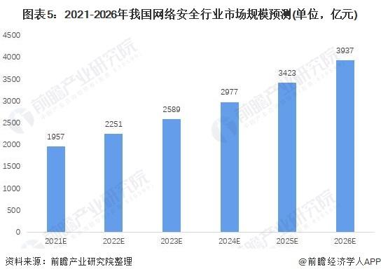 图表5:2021-2026年我国网络安全行业市场规模预测(单位,亿元)