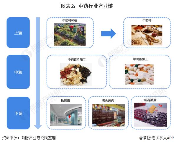 图表2:中药行业产业链