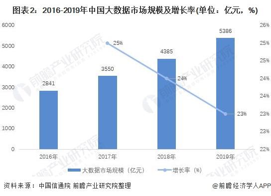 图表2:2016-2019年中国大数据市场规模及增长率(单位:亿元,%)