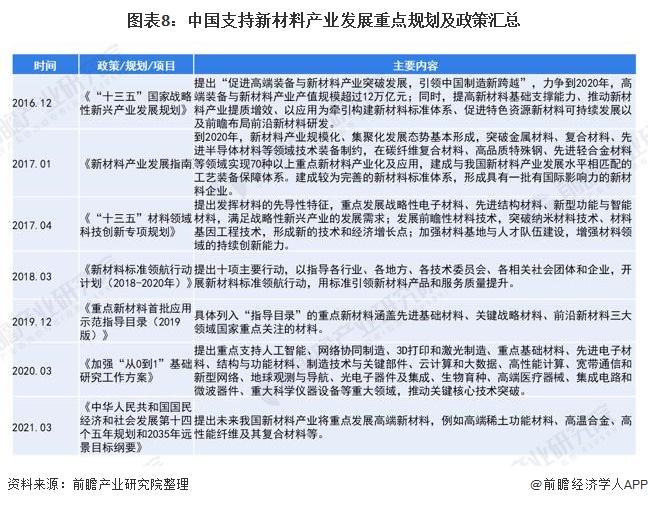 图表8:中国支持新材料产业发展重点规划及政策汇总