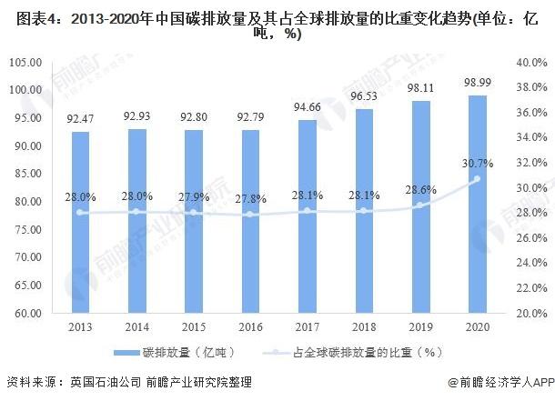图表4:2013-2020年中国碳排放量及其占全球排放量的比重变化趋势(单位:亿吨,%)
