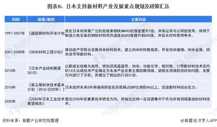 图表6:日本支持新材料产业发展重点规划及政策汇总