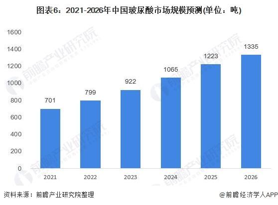 图表6:2021-2026年中国玻尿酸市场规模预测(单位:吨)