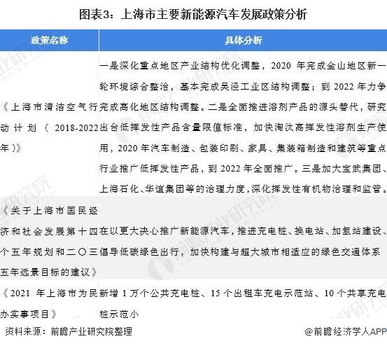 图表3:上海市主要新能源汽车发展政策分析