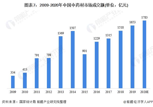 图表7:2009-2020年中国中药材市场成交额(单位:亿元)