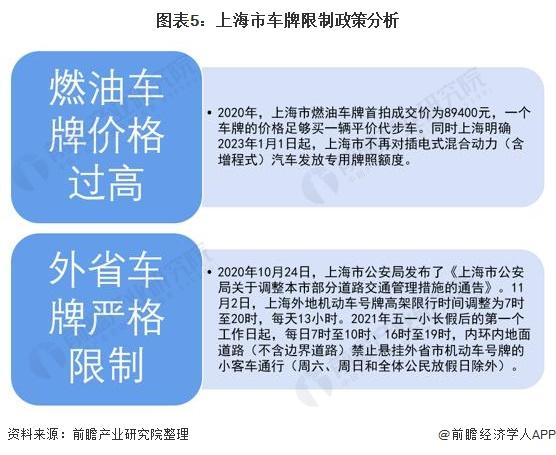 图表5:上海市车牌限制政策分析