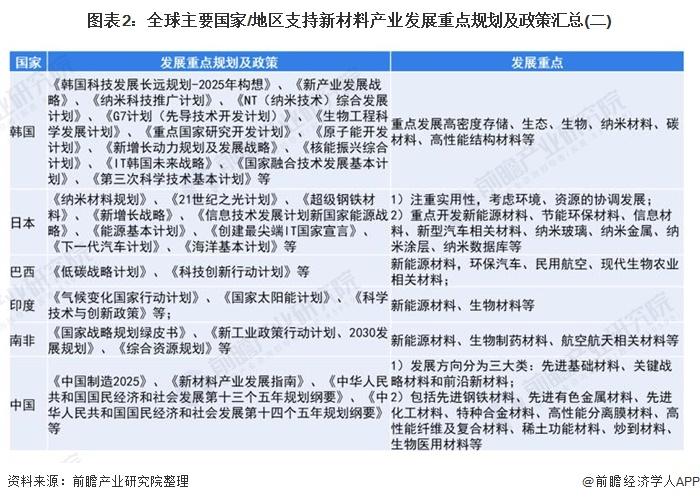 图表2:全球主要国家/地区支持新材料产业发展重点规划及政策汇总(二)