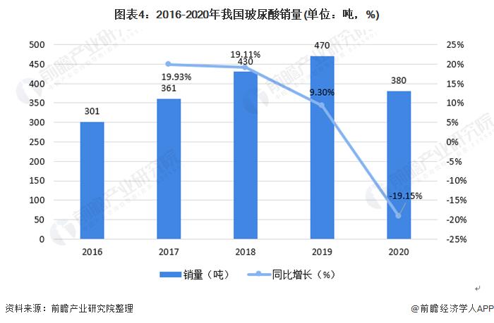 图表4:2016-2020年我国玻尿酸销量(单位:吨,%)