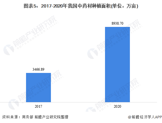 图表5:2017-2020年我国中药材种植面积(单位:万亩)