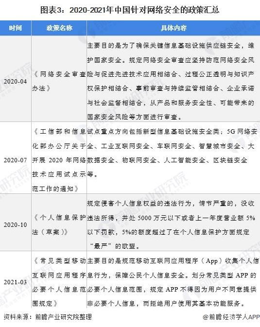 图表3:2020-2021年中国针对网络安全的政策汇总