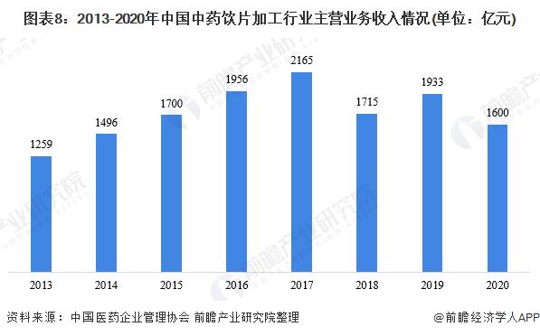 图表8:2013-2020年中国中药饮片加工行业主营业务收入情况(单位:亿元)