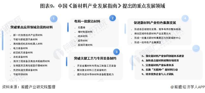 图表9:中国《新材料产业发展指南》提出的重点发展领域