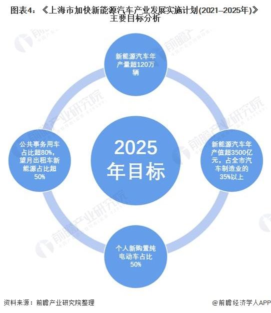 图表4:《上海市加快新能源汽车产业发展实施计划(2021—2025年)》主要目标分析