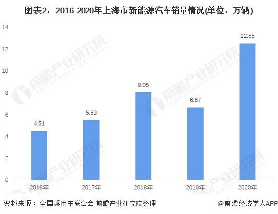 图表2:2016-2020年上海市新能源汽车销量情况(单位:万辆)