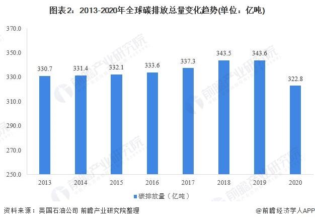 图表2:2013-2020年全球碳排放总量变化趋势(单位:亿吨)