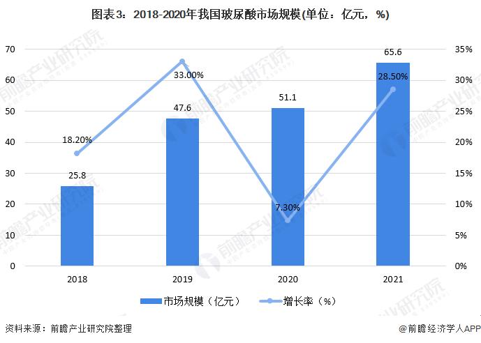 图表3:2018-2020年我国玻尿酸市场规模(单位:亿元,%)