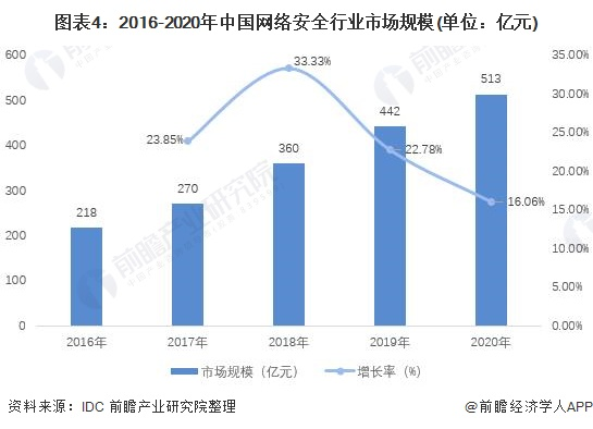 图表4:2016-2020年中国网络安全行业市场规模(单位:亿元)