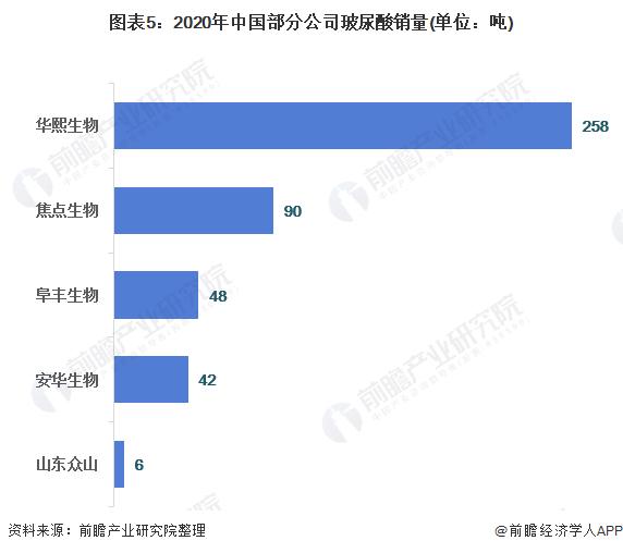 图表5:2020年中国部分公司玻尿酸销量(单位:吨)