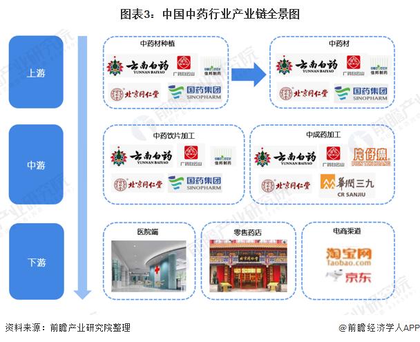 图表3:中国中药行业产业链全景图