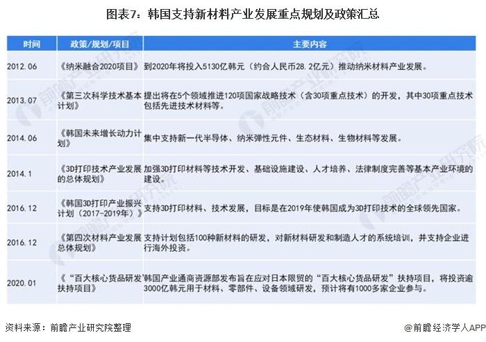图表7:韩国支持新材料产业发展重点规划及政策汇总