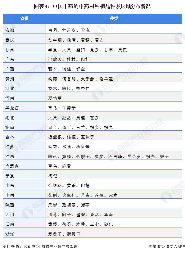 图表4:中国中药的中药材种植品种及区域分布情况