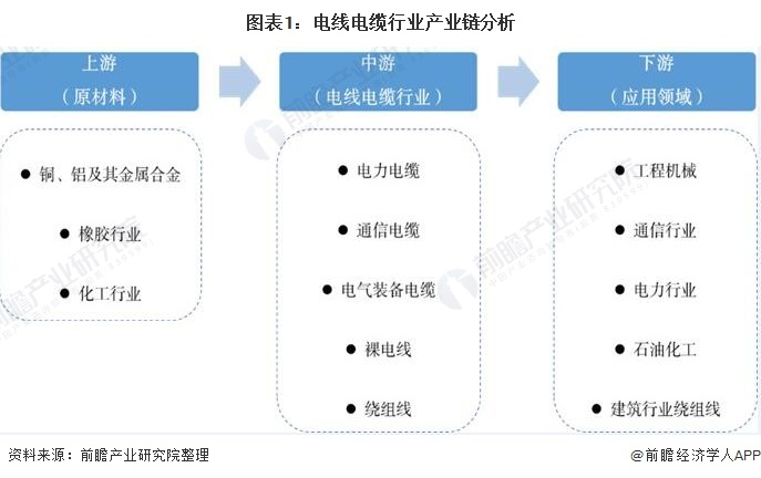 图表1:电线电缆行业产业链分析