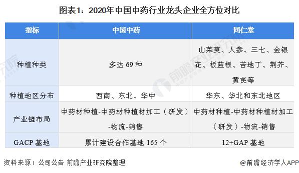 图表1:2020年中国中药行业龙头企业全方位对比