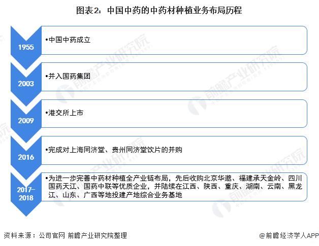图表2:中国中药的中药材种植业务布局历程