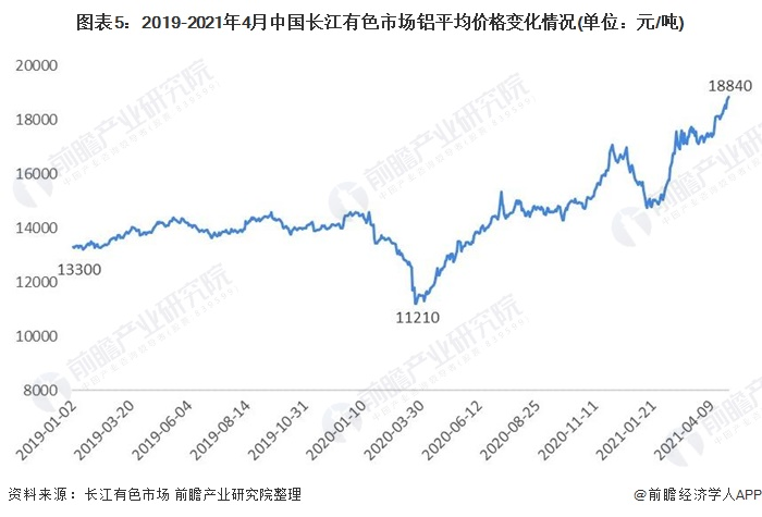 图表5:2019-2021年4月中国长江有色市场铝平均价格变化情况(单位:元/吨)