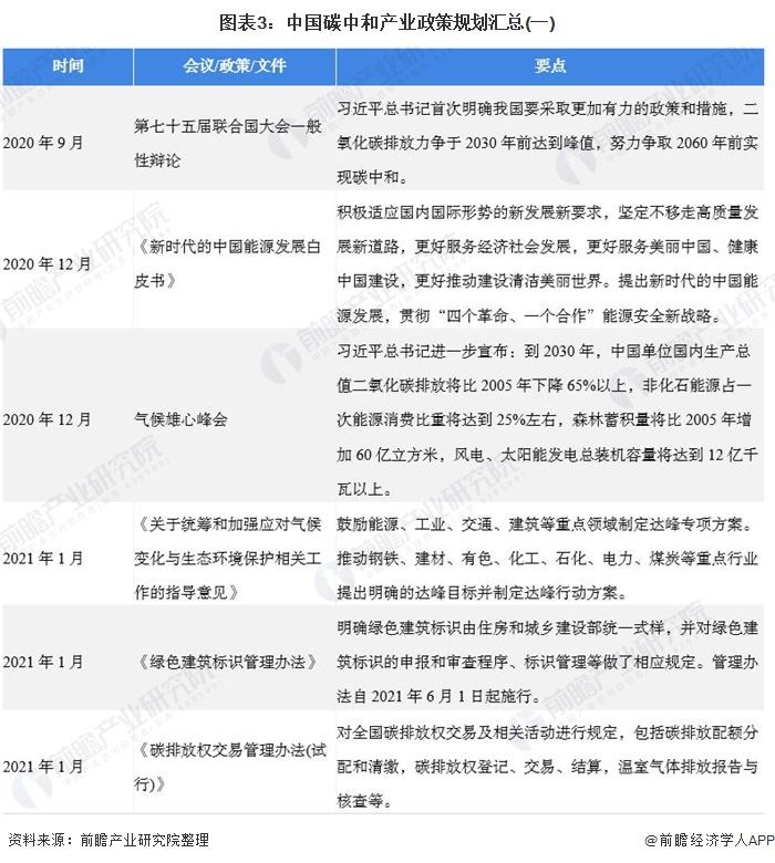 图表3:中国碳中和产业政策规划汇总(一)