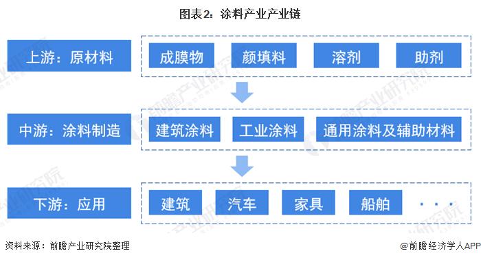 图表2:涂料产业产业链