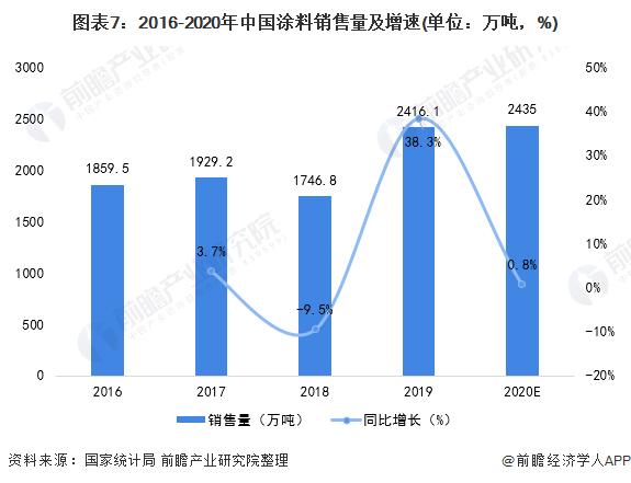 图表7:2016-2020年中国涂料销售量及增速(单位:万吨,%)