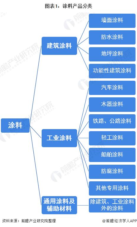 图表1:涂料产品分类