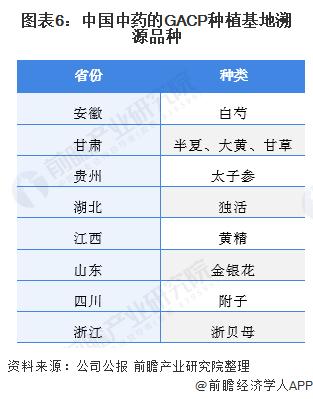 图表6:中国中药的GACP种植基地溯源品种