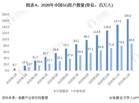 图表4:2020年中国5G用户数量(单位:百万人)