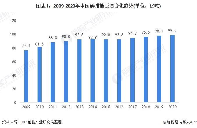 图表1:2009-2020年中国碳排放总量变化趋势(单位:亿吨)
