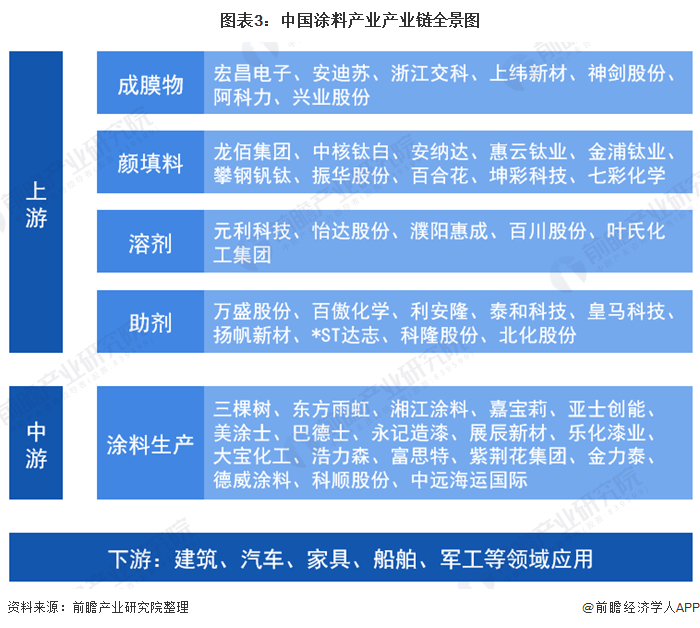 图表3:中国涂料产业产业链全景图