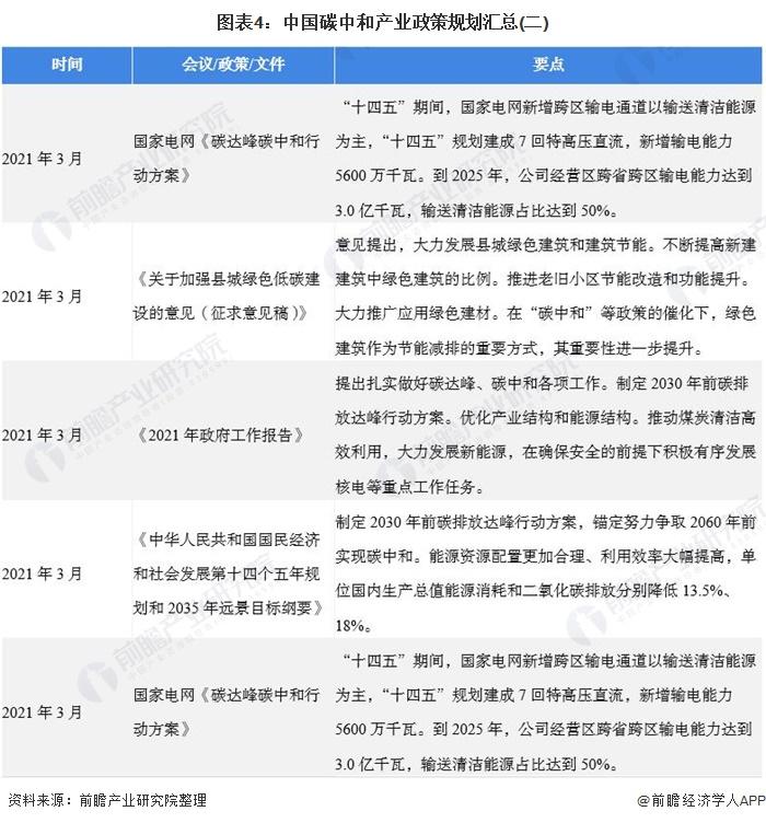 图表4:中国碳中和产业政策规划汇总(二)