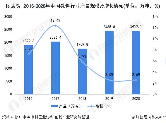 图表5:2016-2020年中国涂料行业产量规模及增长情况(单位:万吨,%)